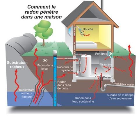 Qu'est-ce que le Radon?